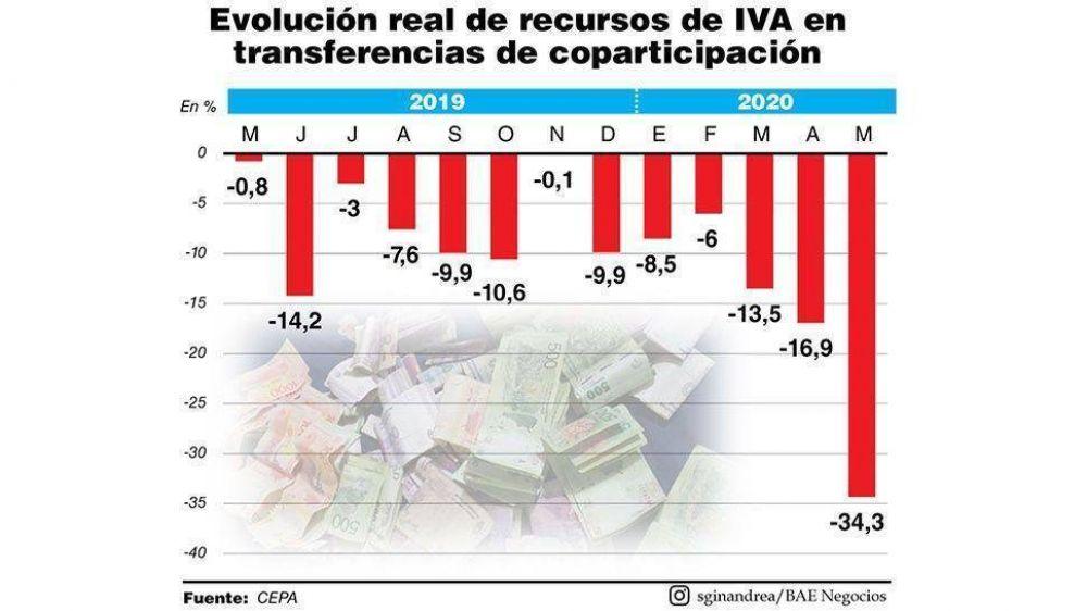 Estimaciones privadas alertan que en mayo se profundizó la caída en la recaudación de IVA