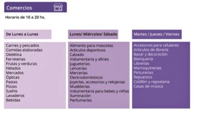 """Paulatina reactivación del sector comercial y profesional en Quilmes: Sólo """"take away"""" y sin ingreso de clientes a los locales"""