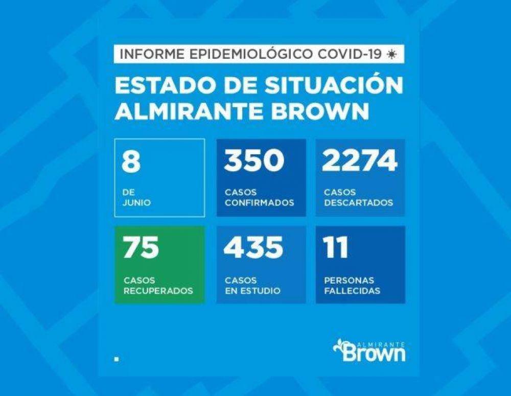 Coronavirus en Brown: ya se registraron 350 casos