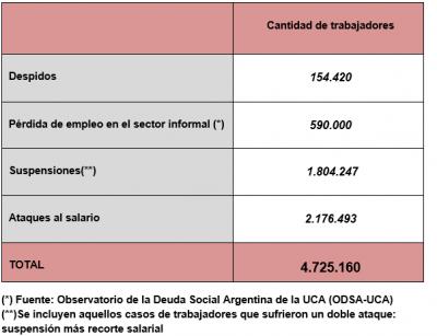 Más de 4.7 millones de trabajadores afectados por despidos, suspensiones y ataques al salario
