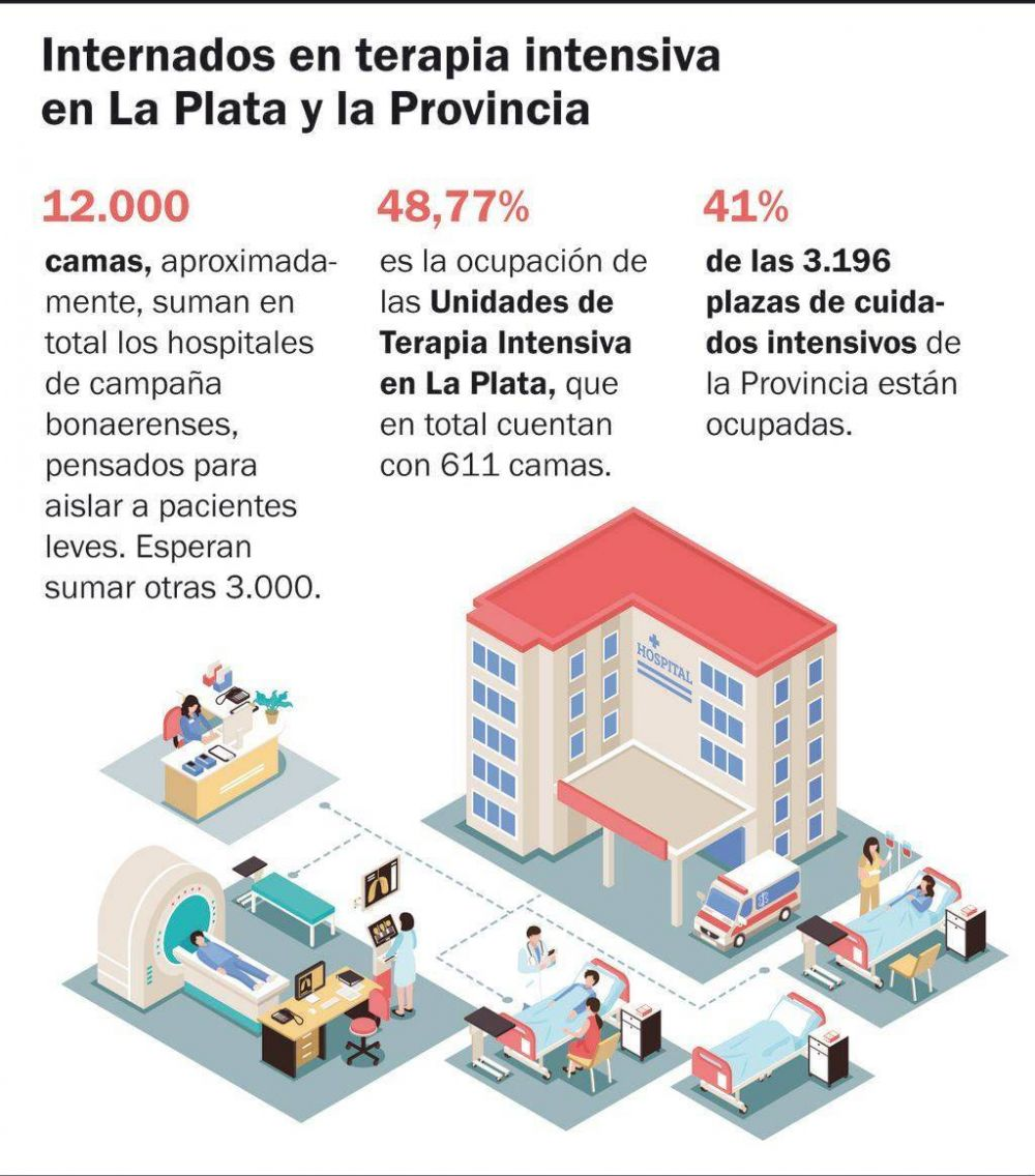 En La Plata, casi la mitad de las camas de terapia intensiva están ocupadas
