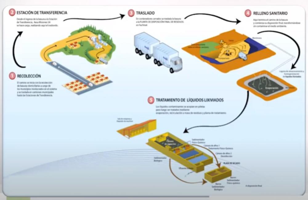 Cómo se eliminan los residuos sólidos urbanos y patológicos
