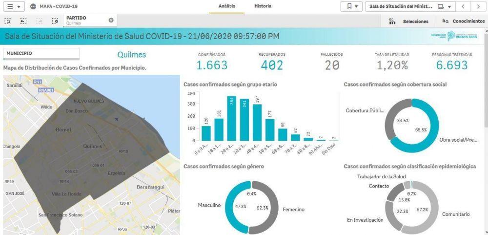 Coronavirus en Quilmes: Hay 20 muertos y 1.663 contagiados