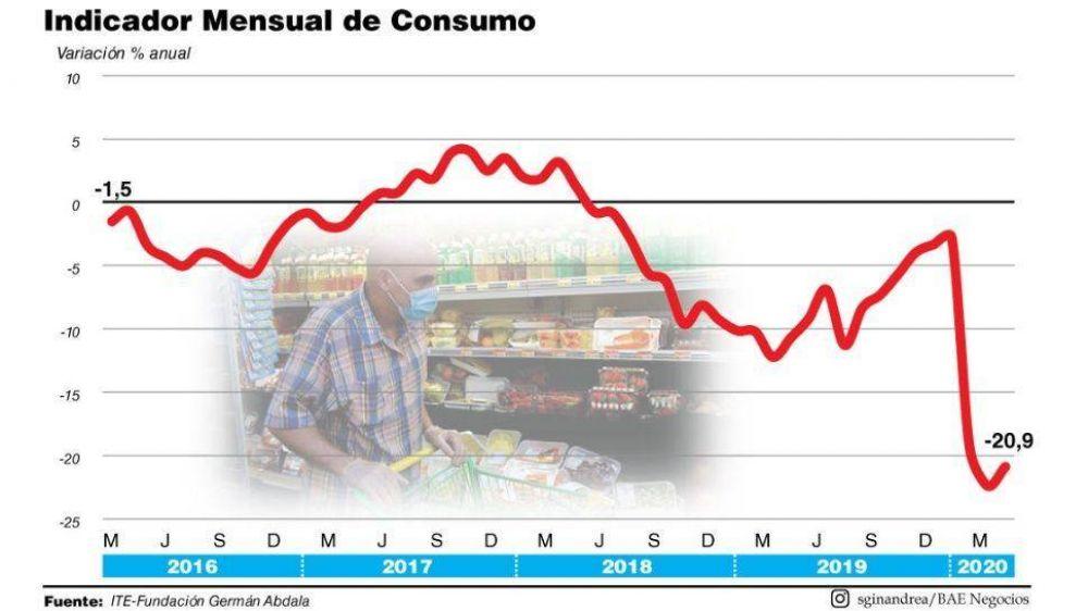 El consumo no rebota pero dejó de caer en mayo