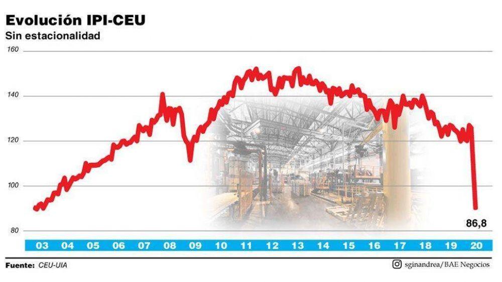 La industria volvió a niveles de 2003 y la UIA reclamó protección a las empresas