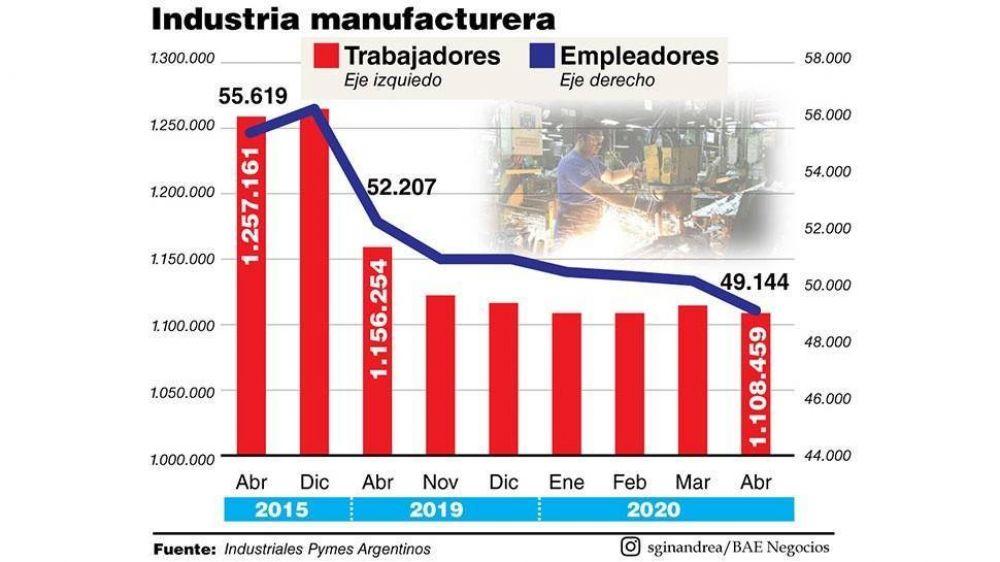 Desindustrialización: entre 2015 y 2020 el sector perdió 2,2 puntos de participación el valor agregado
