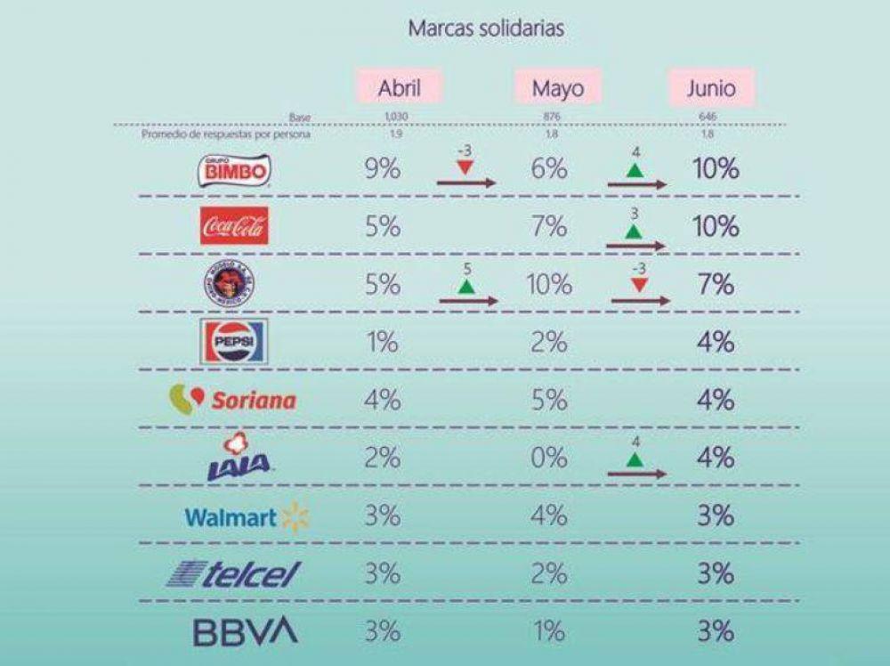 Bimbo, Coca Cola y Grupo Modelo lideran el top de marcas solidarias en la pandemia: encuesta de PQR