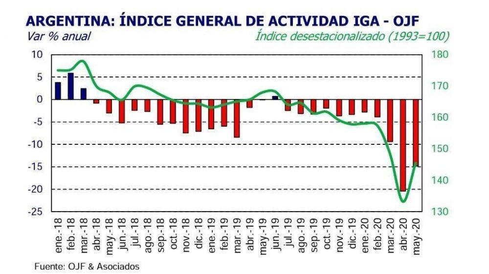 La actividad rebotó 9,2% en mayo