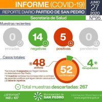 Son 52 los casos confirmados de coronavirus en San Pedro
