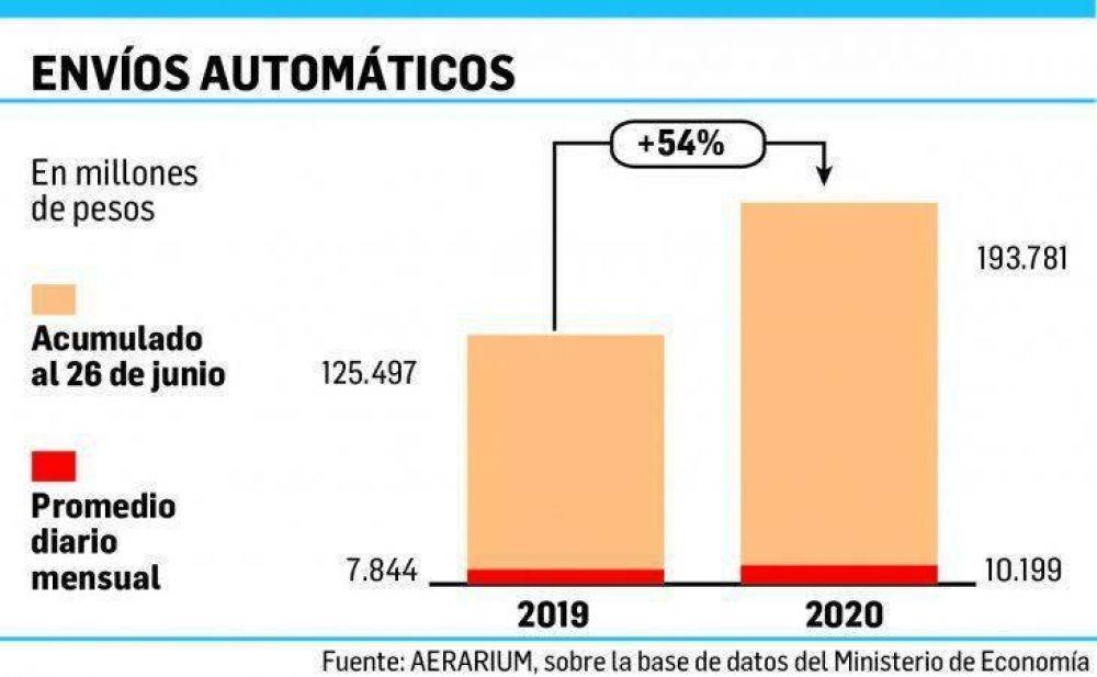 Oxígeno para gobernadores: por aperturas, se desaceleró en junio caída real de la coparticipación