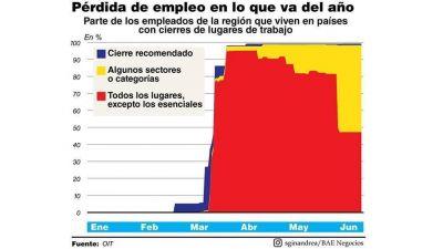 La OIT estima que se perderán 860.000 empleos en la Argentina