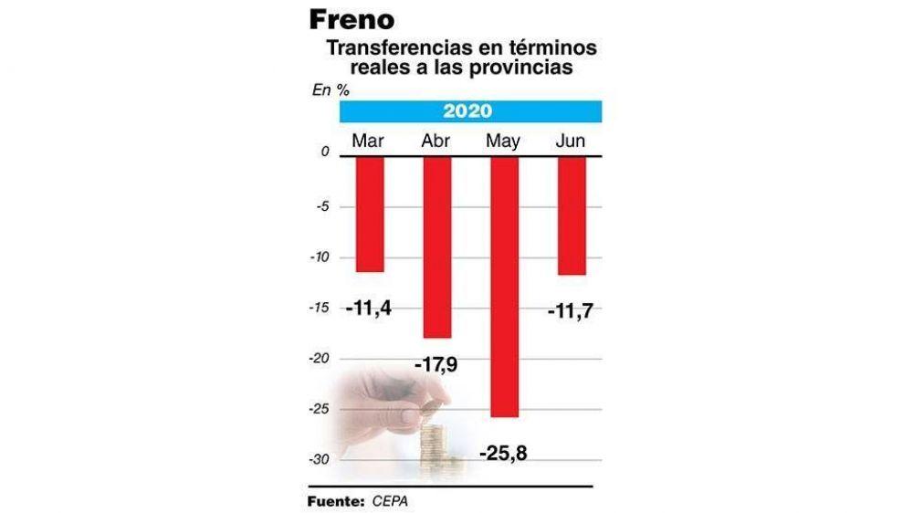 La caída de recursos de coparticipación se desaceleró en junio