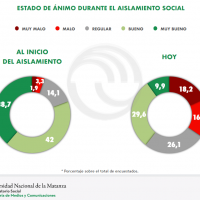 Cuarentena: la UNLAM realizó una encuesta de opinión pública en el AMBA