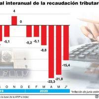 La recaudación tributaria de junio cayó 15,4% real