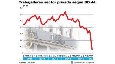 La destrucción de empleo privado se aceleró en mayo
