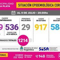 Confirmaron 76 nuevos casos de coronavirus en La Plata