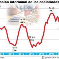 La inflación de los trabajadores se aceleró al 2,4% en junio