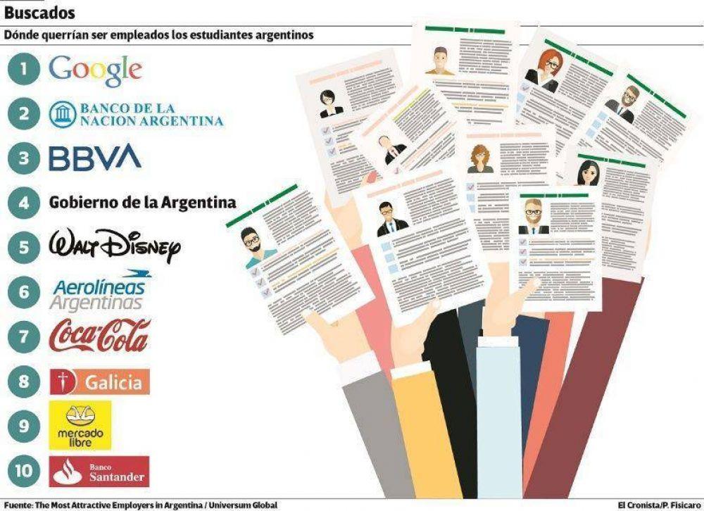 Google, la marca empleadora más atractiva entre los universitarios argentinos