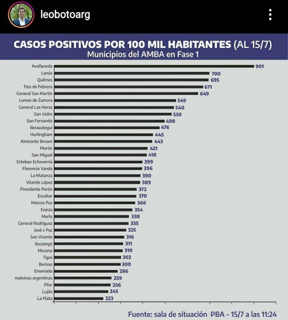 Luján es el segundo municipio del AMBA con menor tasa de contagios