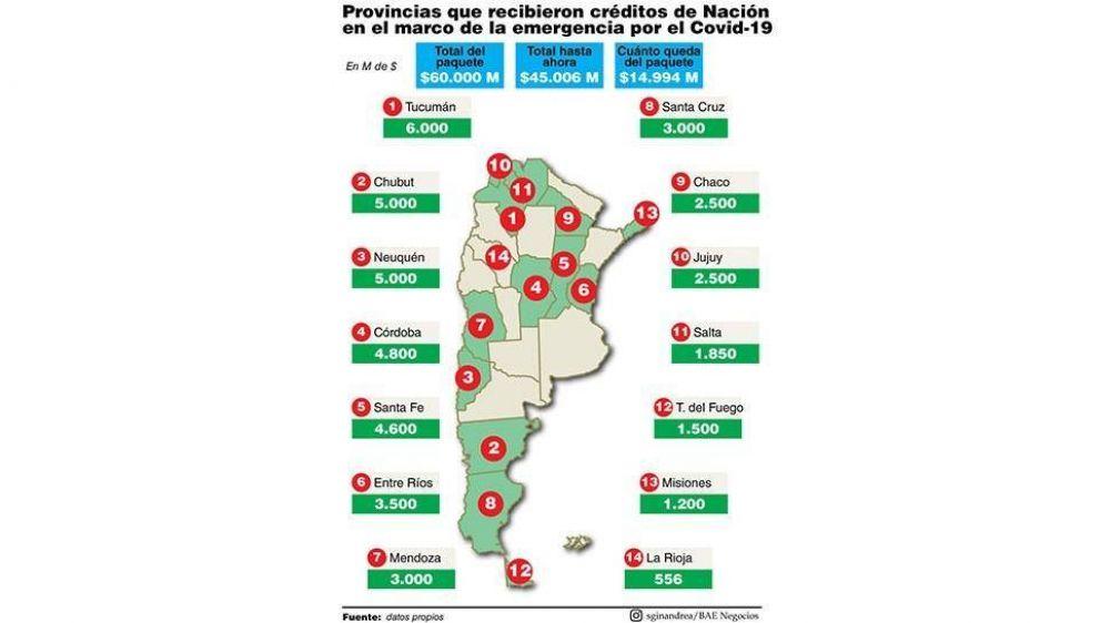 Acuerdan otra tanda de préstamos a provincias por $6.400 millones