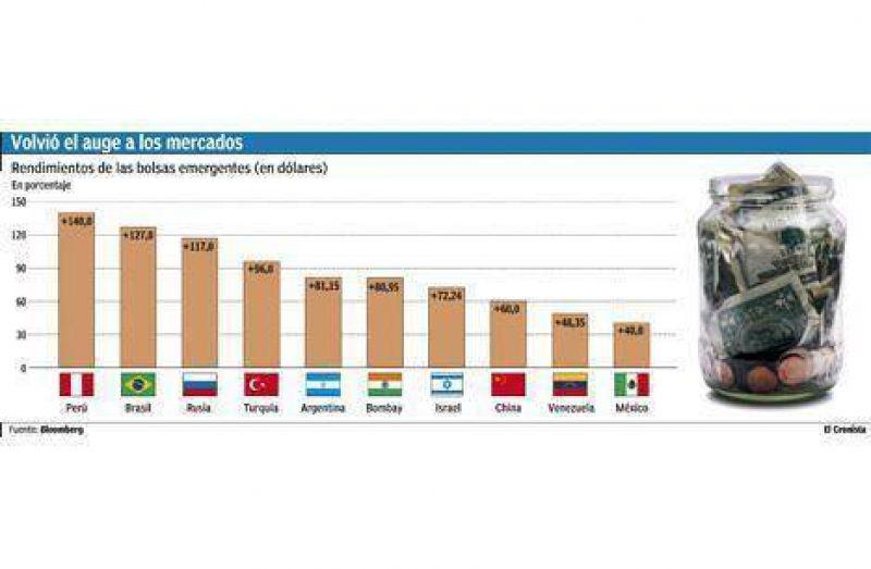 Las bolsas están de fiesta: este año ya se gana 140% en dólares con emergentes