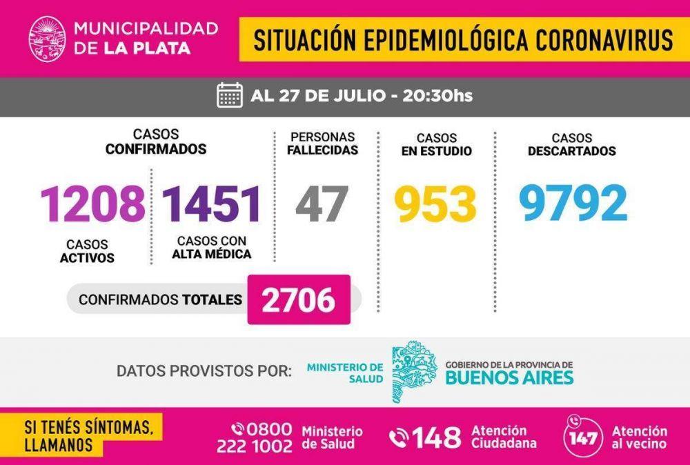 La Plata alcanzó los 2.706 infectados de COVID-19