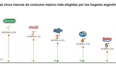 Cuáles son las cinco marcas de consumo masivo más elegidas por los hogares argentinos