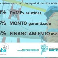 FOGABA aumenta mes a mes la asistencia a las PyMEs de la provincia