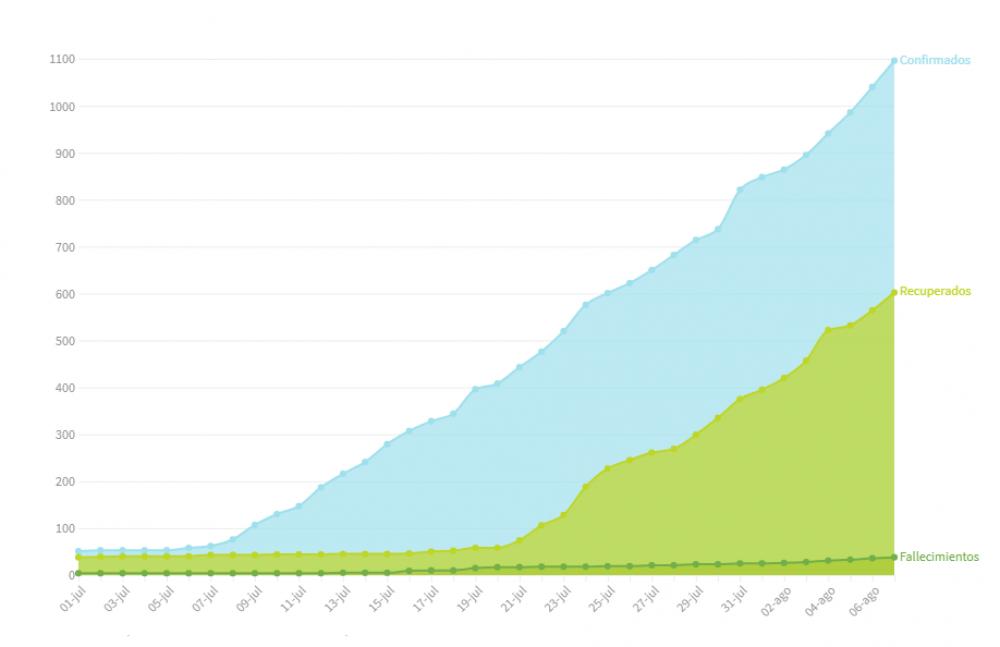 Agosto: hubo 275 nuevos casos en una semana y crece la ocupación de camas