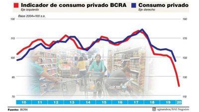 Inédito: entre 2018 y la pandemia, el consumo privado cayó 30%