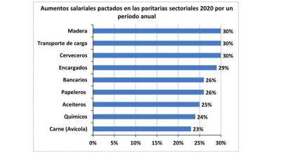 Paritarias 2020: el ranking de los gremios que mejor actualizaron sus salarios este año