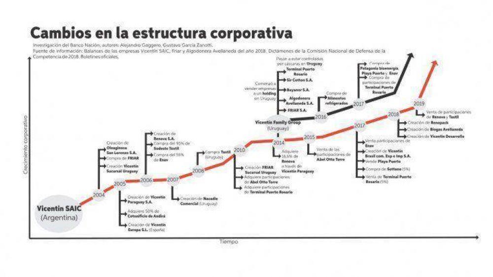 Vicentin: nuevos datos evidencian el vaciamiento corporativo y financiero