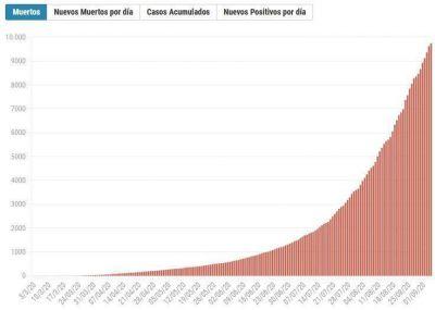 El número de muertes por coronavirus se duplicó en las últimas tres semanas y la Argentina llegará a los 10.000 fallecidos después de 170 días de cuarentena