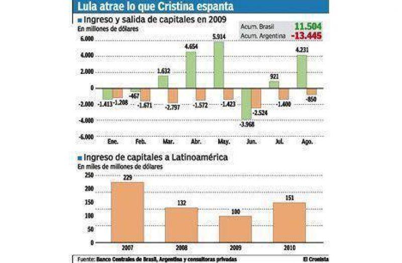 Este año ya se fugaron de la Argentina tantos dólares como ingresaron a Brasil