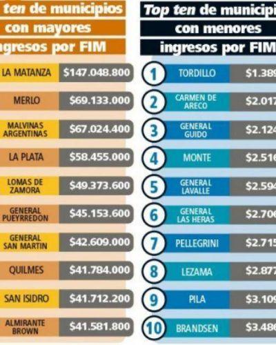 Sigue la firma de convenios por el FIM entre la Provincia y los intendentes: cuánto le toca a cada municipio