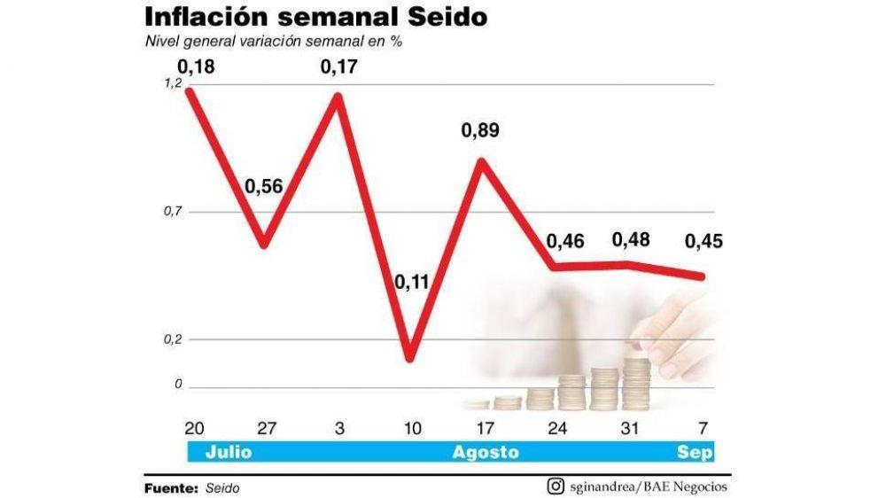 En septiembre, la inflación está desacelerando