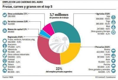 El 22% de todo el empleo privado se genera en el sector agroindustrial