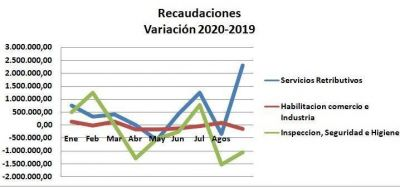 La recaudación propia del municipio cayó el 56 % entre marzo y agosto