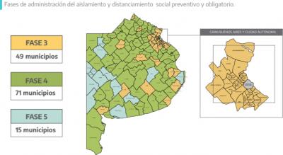 El distrito permanecerá en fase 4: Chaves y Dorrego, en fase 5