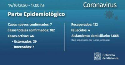 Siete nuevos casos positivos de Coronavirus en Misiones