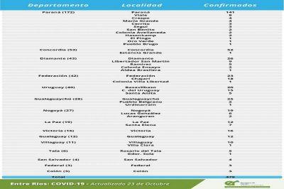 Este viernes se registraron 479 nuevos casos de coronavirus en Entre Ríos