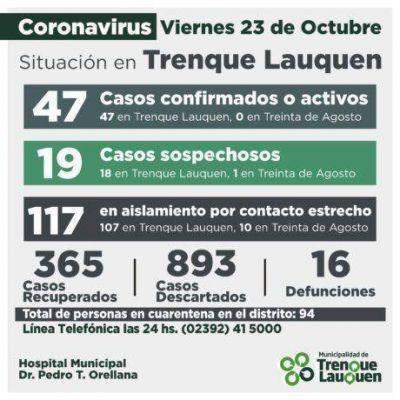 Oficial Trenque Lauquen: 47 casos confirmados, 19 sospechosos, 117 en aislamiento por contacto estrecho, 94 en cuarentena