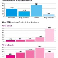 Colegios privados: más del 90% estima que perderá alumnos el próximo año