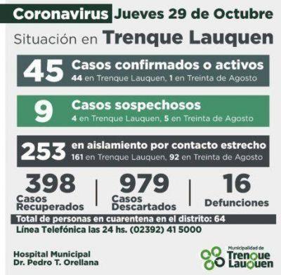 Oficial Trenque Lauquen: 45 casos confirmados, 9 sospechosos, 253 en aislamiento por contacto estrecho, 64 en cuarentena