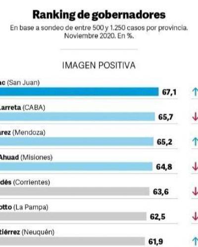 Imagen positiva: Uñac lidera el ranking de gobernadores