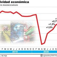 La actividad económica sigue rebotando aunque más lento
