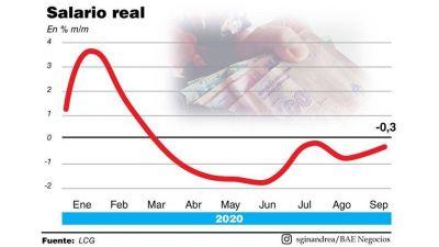 Los aumentos no alcanzaron y los salarios siguen perdiendo contra la inflación