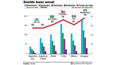 La Argentina con los salarios más bajos en dólares
