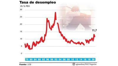 El ATP frenó la suba de la tasa de desempleo en Argentina