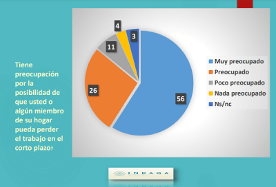 Encuesta | El 58,4% de los vecinos de la región afirmó haberse empobrecido en los últimos meses